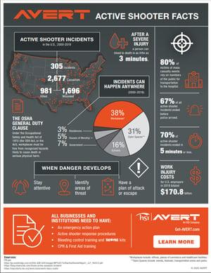AVERT-Active-Shooter-Facts